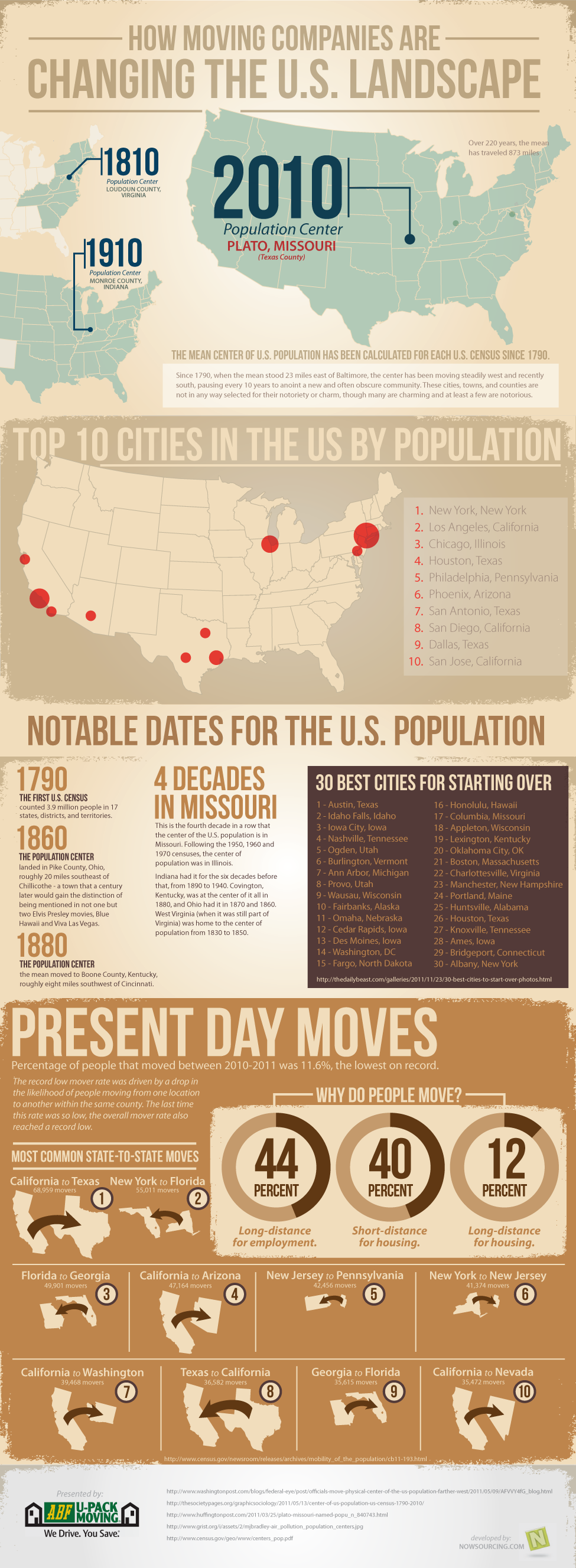 How Moving Companies are Changing the U.S. Landscape